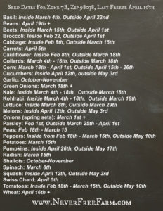 Seed Planting Chart For Maple Valley